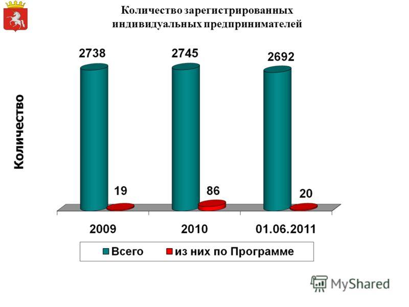 Количество зарегистрированных индивидуальных предпринимателей