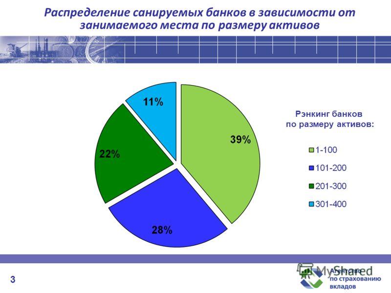 Распределение санируемых банков в зависимости от занимаемого места по размеру активов Рэнкинг банков по размеру активов: 3