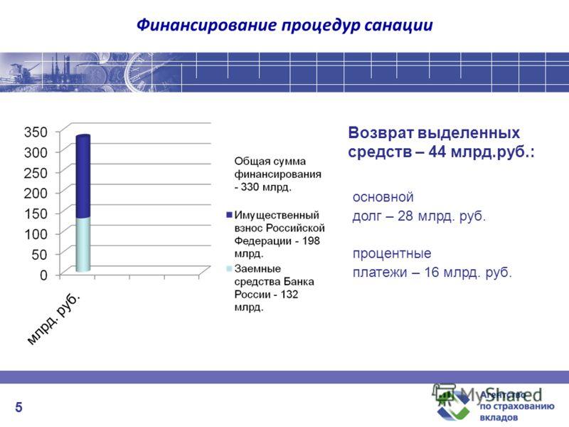 Финансирование процедур санации основной долг – 28 млрд. руб. процентные платежи – 16 млрд. руб. Возврат выделенных средств – 44 млрд.руб.: 5