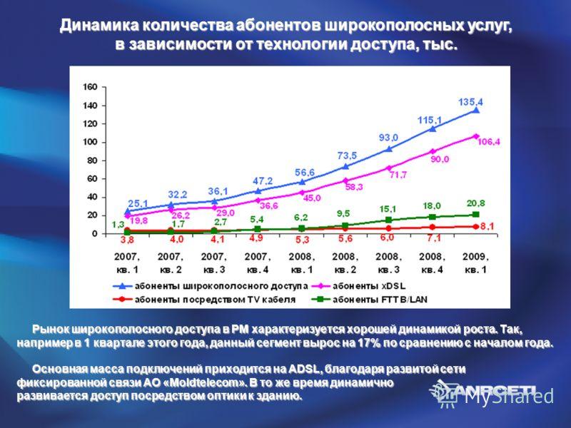 Динамика количества абонентов широкополосных услуг, в зависимости от технологии доступа, тыс. Рынок широкополосного доступа в РМ характеризуется хорошей динамикой роста. Так, например в 1 квартале этого года, данный сегмент вырос на 17% по сравнению