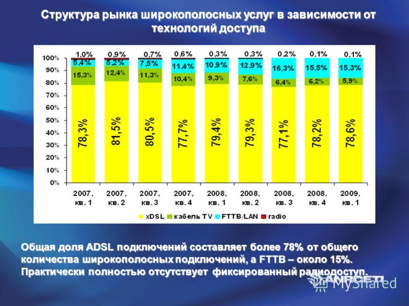 Структура рынка широкополосных услуг в зависимости от технологий доступа Общая доля ADSL подключений составляет более 78% от общего количества широкополосных подключений, а FTTB – около 15%. Практически полностью отсутствует фиксированный радиодоступ
