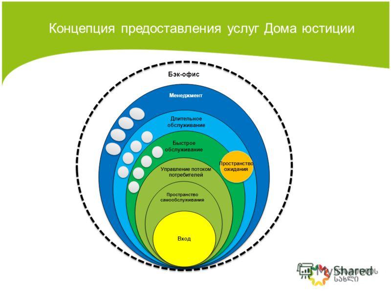 Концепция предоставления услуг Дома юстиции Вход Пространство самообслуживания Управление потоком потребителей Быстрое обслуживание Длительное обслуживание Пространство ожидания Менеджмент Бэк-офис