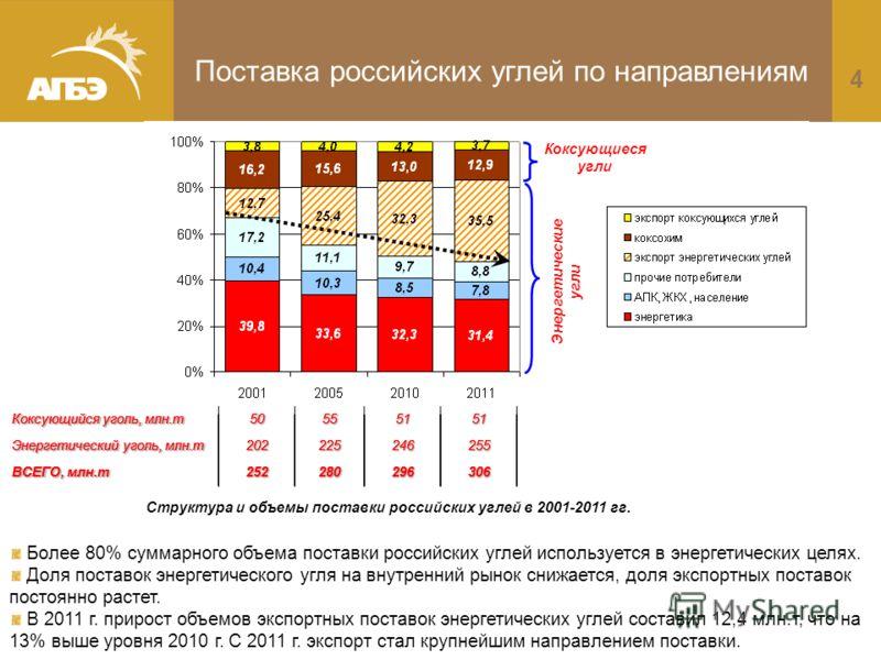 4 Поставка российских углей по направлениям Более 80% суммарного объема поставки российских углей используется в энергетических целях. Доля поставок энергетического угля на внутренний рынок снижается, доля экспортных поставок постоянно растет. В 2011