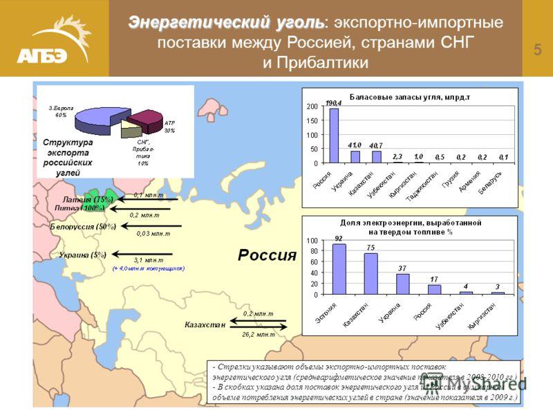 5 Энергетический уголь Энергетический уголь: экспортно-импортные поставки между Россией, странами СНГ и Прибалтики - Стрелки указывают объемы экспортно-импортных поставок энергетического угля (среднеарифметическое значение показателя в 2008-2010 гг.)