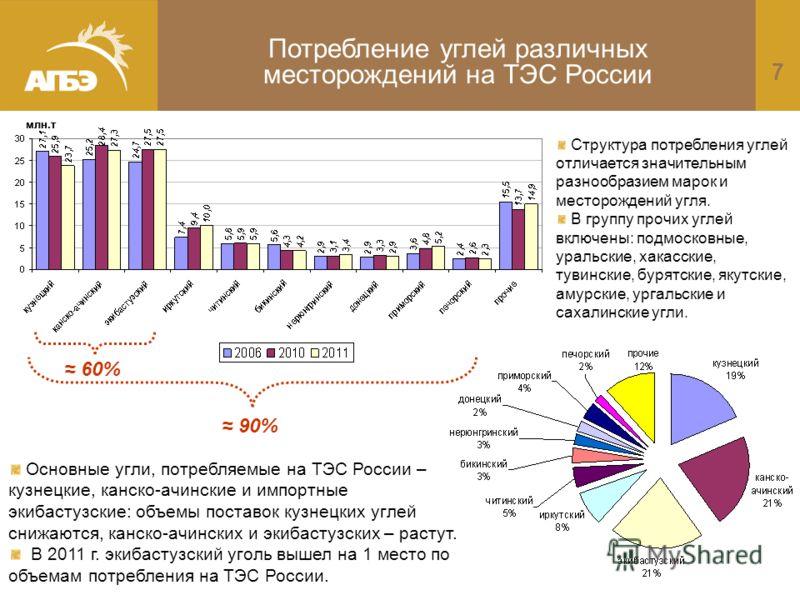 7 млн.т Потребление углей различных месторождений на ТЭС России Структура потребления углей отличается значительным разнообразием марок и месторождений угля. В группу прочих углей включены: подмосковные, уральские, хакасские, тувинские, бурятские, як