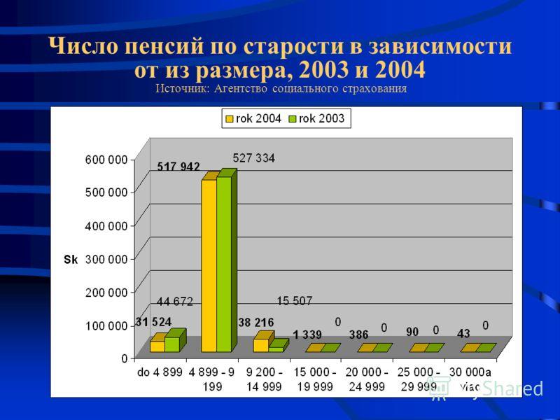 Число пенсий по старости в зависимости от из размера, 2003 и 2004 Источник: Агентство социального страхования