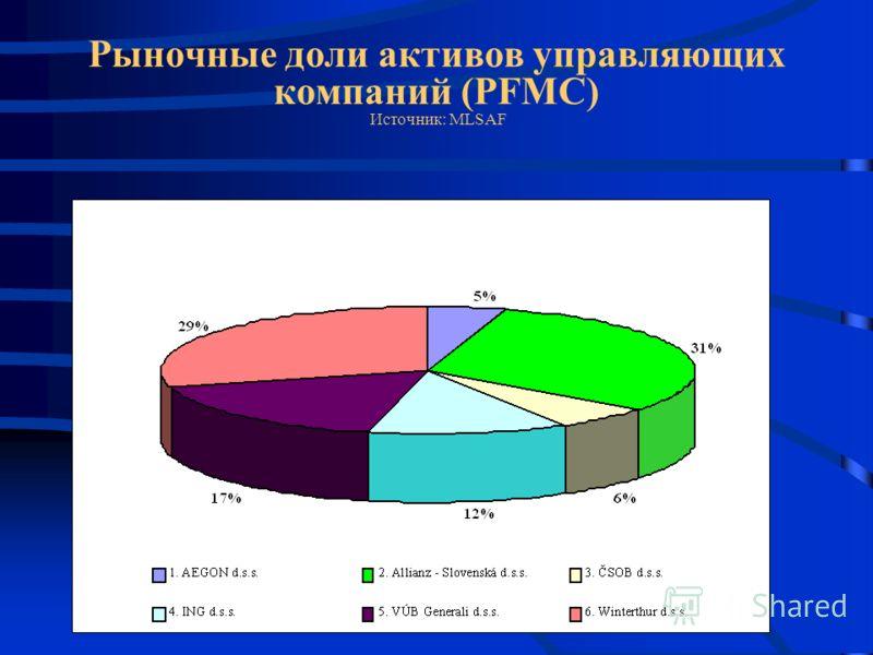 Рыночные доли активов управляющих компаний (PFMC) Источник: MLSAF