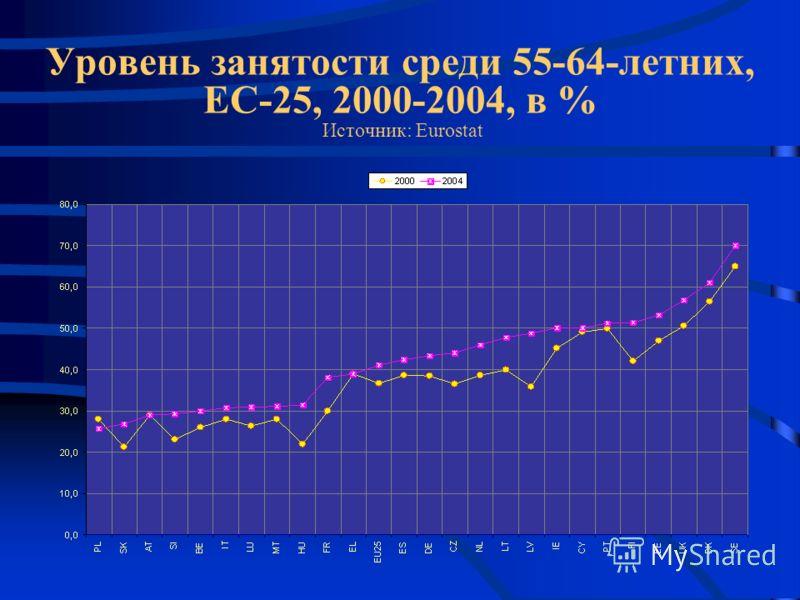 Уровень занятости среди 55-64-летних, ЕС-25, 2000-2004, в % Источник: Eurostat