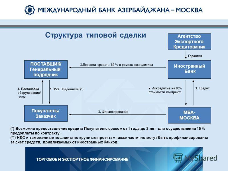 Структура типовой сделки Агентство Экспортного Кредитования ПОСТАВЩИК/ Генеральный подрядчик Покупатель/ Заказчик Иностранный Банк МБА- МОСКВА (*) Возможно предоставление кредита Покупателю сроком от 1 года до 2 лет для осуществления 15 % предоплаты