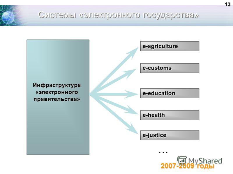 Системы «электронного государства» Инфраструктура «электронного правительства» е-education е-health e-agriculture e-justice … 2007-2009 годы 13 e-customs