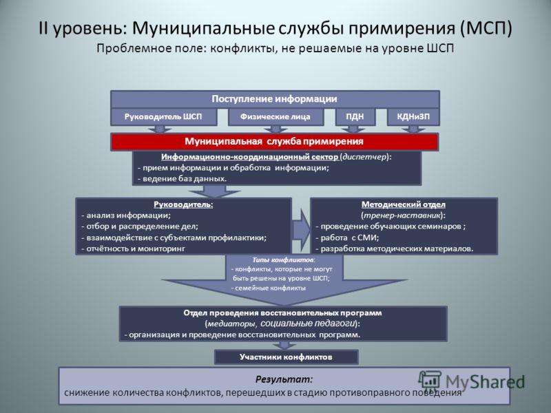 II уровень: Муниципальные службы примирения (МСП) Проблемное поле: конфликты, не решаемые на уровне ШСП Муниципальная служба примирения Руководитель: - анализ информации; - отбор и распределение дел; - взаимодействие с субъектами профилактики; - отчё