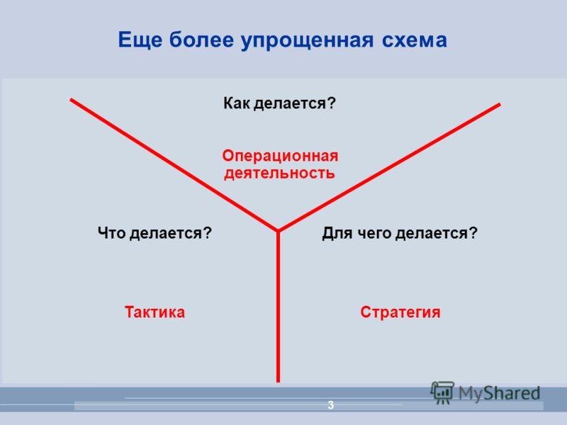 3 Еще более упрощенная схема Для чего делается? Cтратегия Что делается? Тактика Как делается? Операционная деятельность