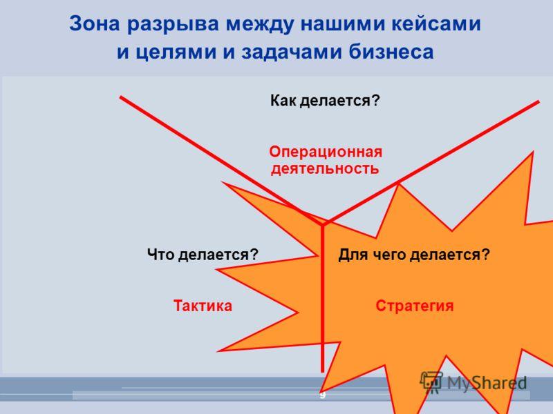 9 Для чего делается? Стратегия Что делается? Тактика Как делается? Операционная деятельность Зона разрыва между нашими кейсами и целями и задачами бизнеса