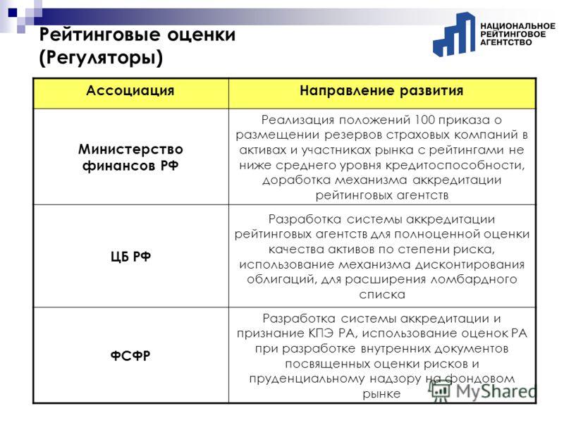 Рейтинговые оценки (Регуляторы) АссоциацияНаправление развития Министерство финансов РФ Реализация положений 100 приказа о размещении резервов страховых компаний в активах и участниках рынка с рейтингами не ниже среднего уровня кредитоспособности, до