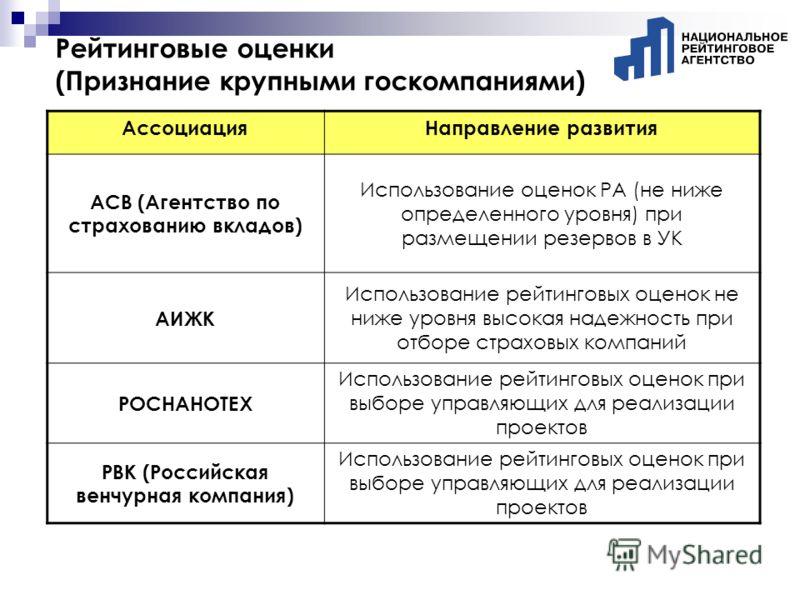 Рейтинговые оценки (Признание крупными госкомпаниями) АссоциацияНаправление развития АСВ (Агентство по страхованию вкладов) Использование оценок РА (не ниже определенного уровня) при размещении резервов в УК АИЖК Использование рейтинговых оценок не н