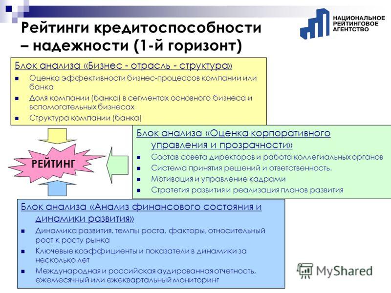 Рейтинги кредитоспособности – надежности (1-й горизонт) Блок анализа «Бизнес - отрасль - структура» Оценка эффективности бизнес-процессов компании или банка Доля компании (банка) в сегментах основного бизнеса и вспомогательных бизнесах Структура комп