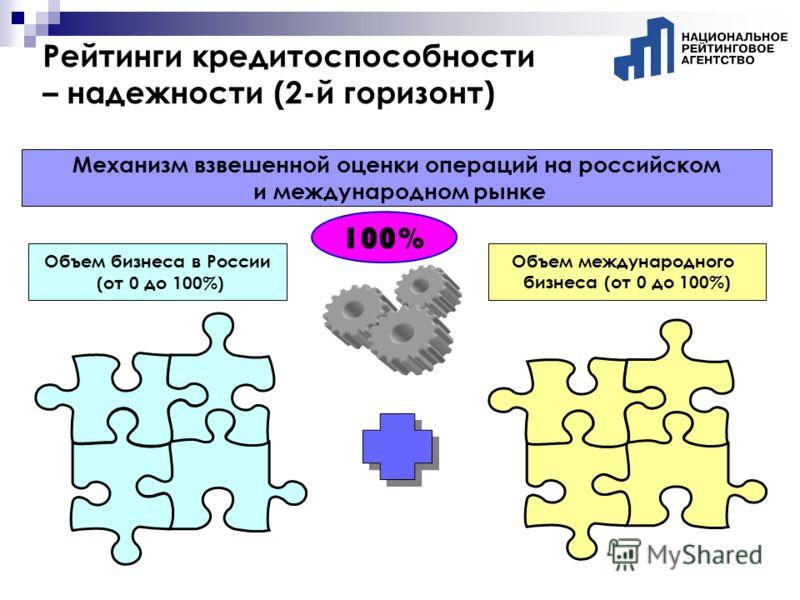 Рейтинги кредитоспособности – надежности (2-й горизонт) Механизм взвешенной оценки операций на российском и международном рынке 100% Объем бизнеса в России (от 0 до 100%) Объем международного бизнеса (от 0 до 100%)