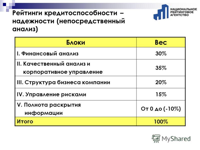 Рейтинги кредитоспособности – надежности (непосредственный анализ) БлокиВес I. Финансовый анализ30% II. Качественный анализ и корпоративное управление 35% III. Структура бизнеса компании20% IV. Управление рисками15% V. Полнота раскрытия информации От
