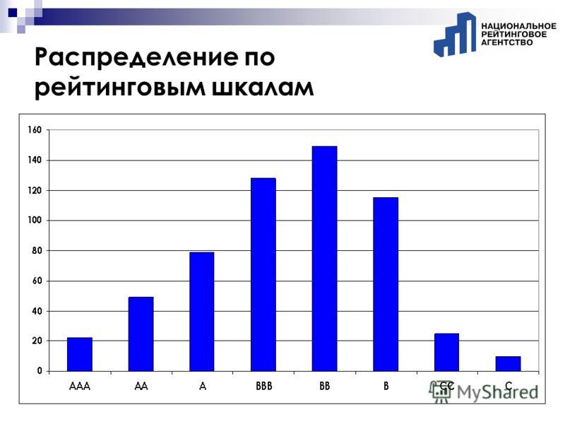 Распределение по рейтинговым шкалам