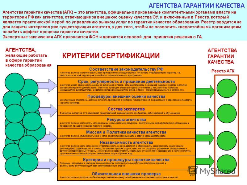 АГЕНТСТВА, желающие работать в сфере гарантий качества образования Соответствие законодательству РФ Агентство должно соответствовать всем требованиям законодательства РФ и иметь общероссийский характер, т.е. действовать на всей территории российского