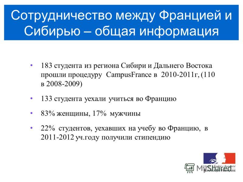 Сотрудничество между Францией и Сибирью – общая информация 183 студента из региона Сибири и Дальнего Востока прошли процедуру CampusFrance в 2010-2011г, (110 в 2008-2009) 133 студента уехали учиться во Францию 83% женщины, 17% мужчины 22% студентов,