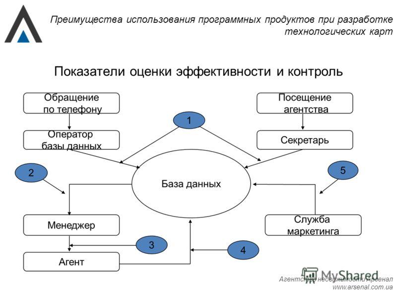 Агентство недвижимости Арсенал www.arsenal.com.ua Преимущества использования программных продуктов при разработке технологических карт Показатели оценки эффективности и контроль