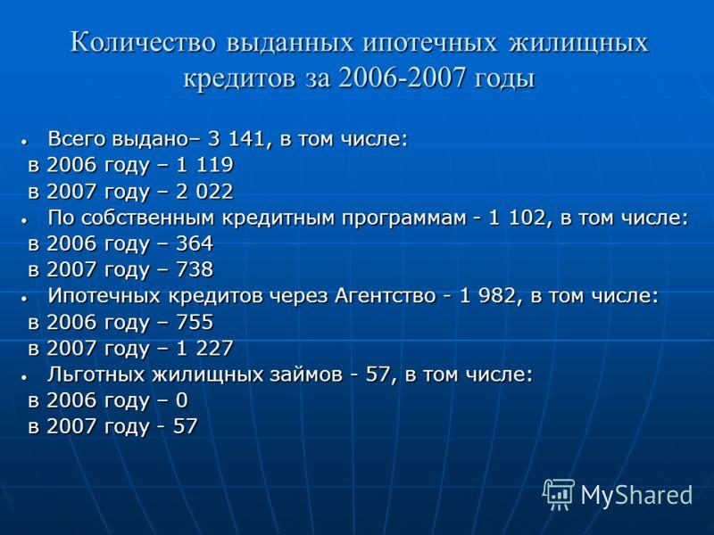Количество выданных ипотечных жилищных кредитов за 2006-2007 годы Всего выдано– 3 141, в том числе: Всего выдано– 3 141, в том числе: в 2006 году – 1 119 в 2006 году – 1 119 в 2007 году – 2 022 в 2007 году – 2 022 По собственным кредитным программам