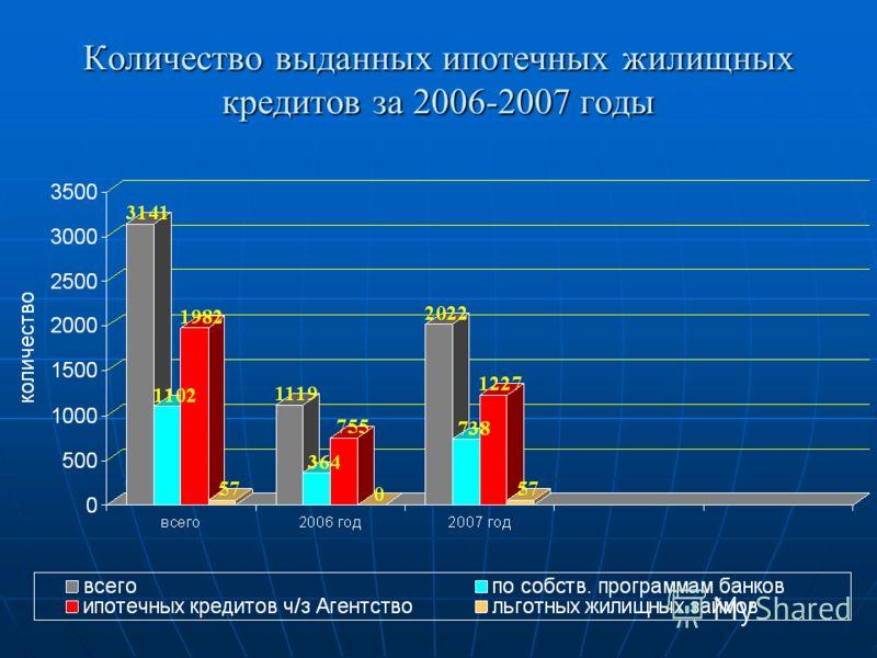 Количество выданных ипотечных жилищных кредитов за 2006-2007 годы