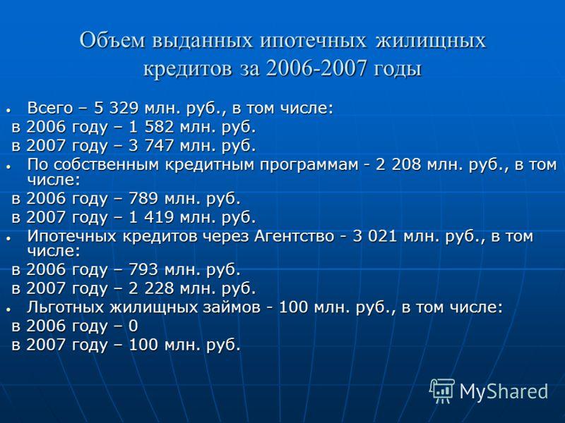 Объем выданных ипотечных жилищных кредитов за 2006-2007 годы Всего – 5 329 млн. руб., в том числе: Всего – 5 329 млн. руб., в том числе: в 2006 году – 1 582 млн. руб. в 2006 году – 1 582 млн. руб. в 2007 году – 3 747 млн. руб. в 2007 году – 3 747 млн