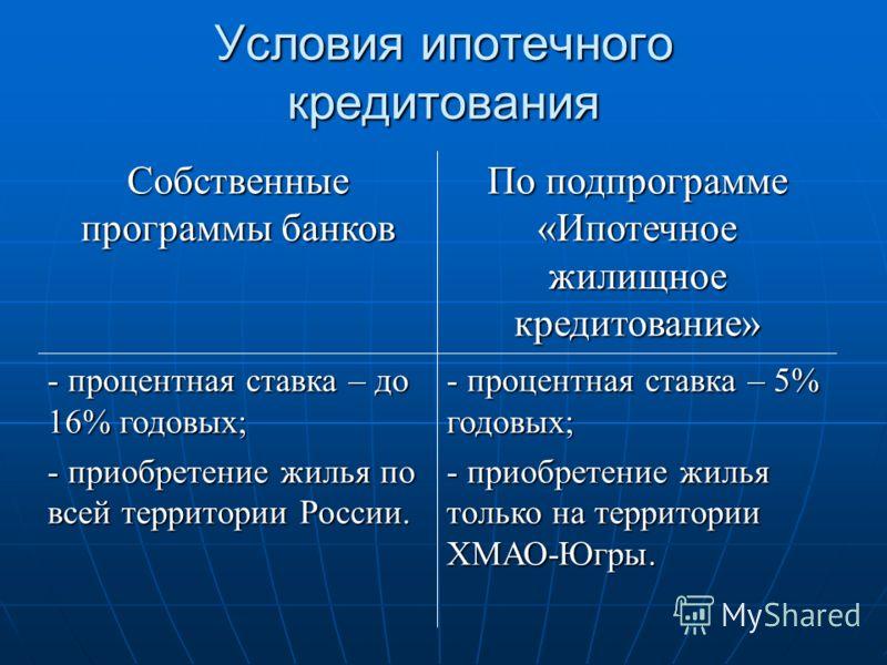 Условия ипотечного кредитования Собственные программы банков По подпрограмме «Ипотечное жилищное кредитование» - процентная ставка – до 16% годовых; - приобретение жилья по всей территории России. - процентная ставка – 5% годовых; - приобретение жиль