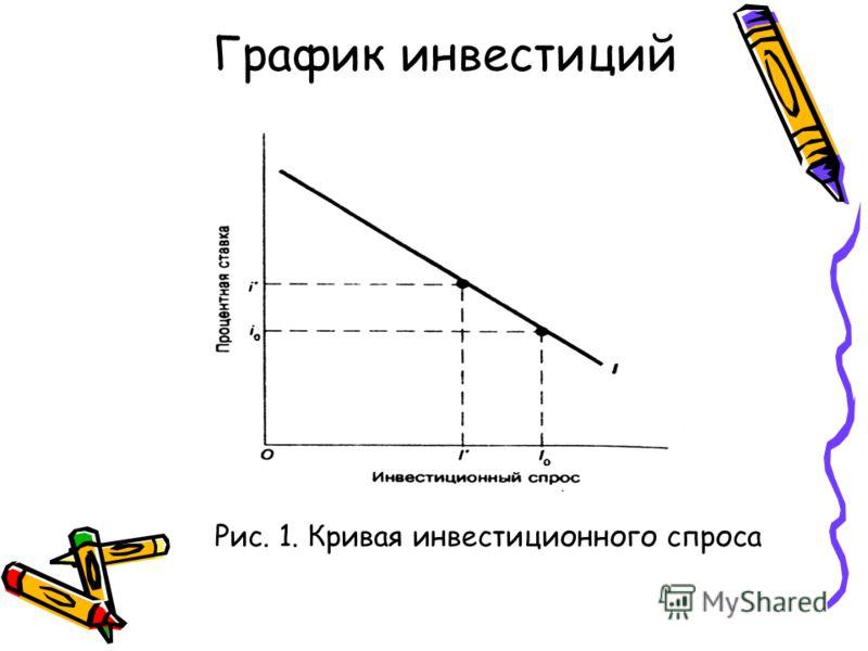 График инвестиций Рис. 1. Кривая инвестиционного спроса