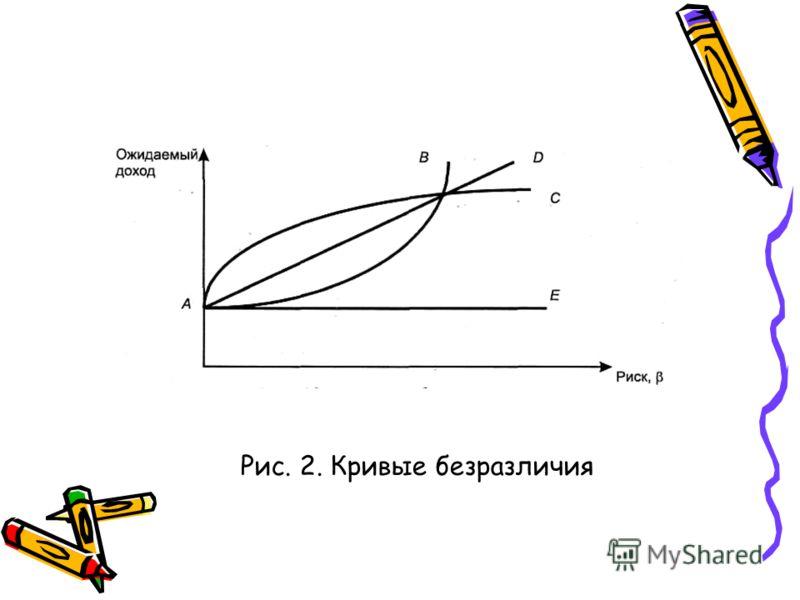 Рис. 2. Кривые безразличия