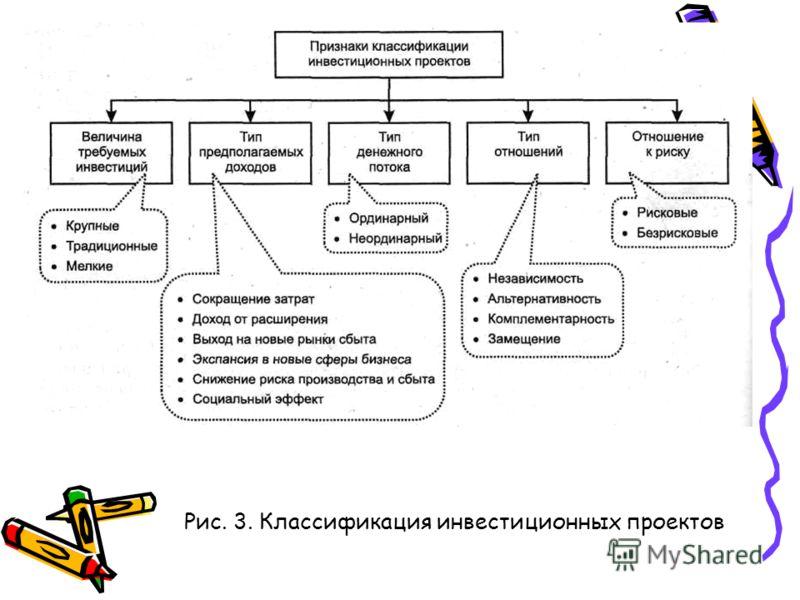 Рис. 3. Классификация инвестиционных проектов