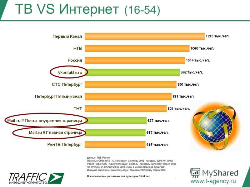 www.t-agency.ru ТВ VS Интернет (16-54)