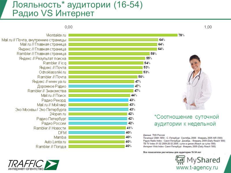 www.t-agency.ru Лояльность* аудитории (16-54) Радио VS Интернет *Соотношение суточной аудитории к недельной