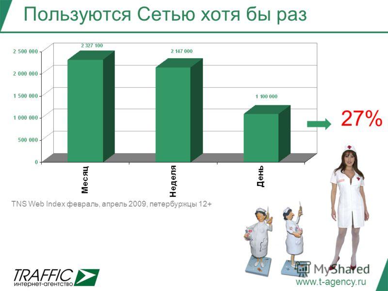 www.t-agency.ru Пользуются Сетью хотя бы раз 27% TNS Web Index февраль, апрель 2009, петербуржцы 12+