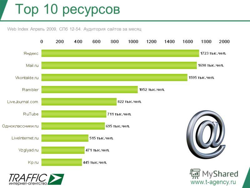 www.t-agency.ru Тор 10 ресурсов Web Index Апрель 2009, СПб 12-54. Аудитория сайтов за месяц