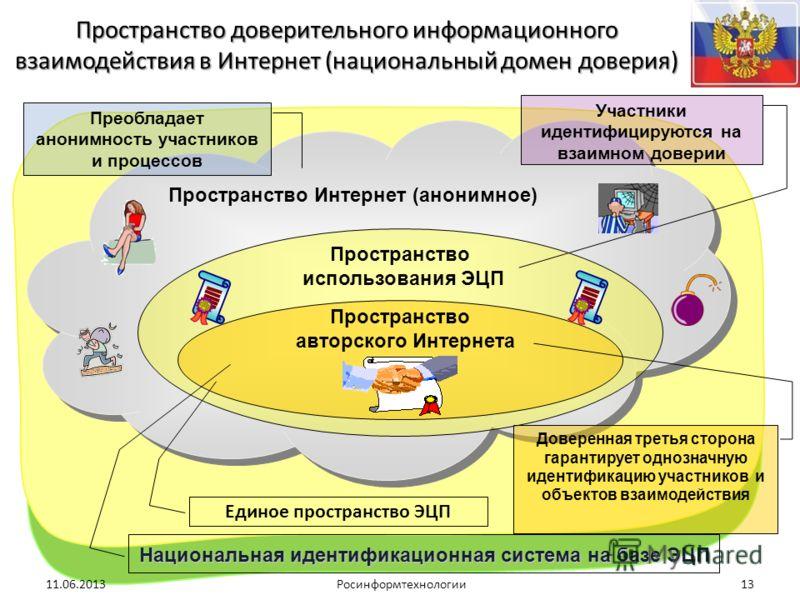 Национальная идентификационная система на базе ЭЦП Пространство доверительного информационного взаимодействия в Интернет (национальный домен доверия) 11.06.2013Росинформтехнологии13 Преобладает анонимность участников и процессов Доверенная третья сто