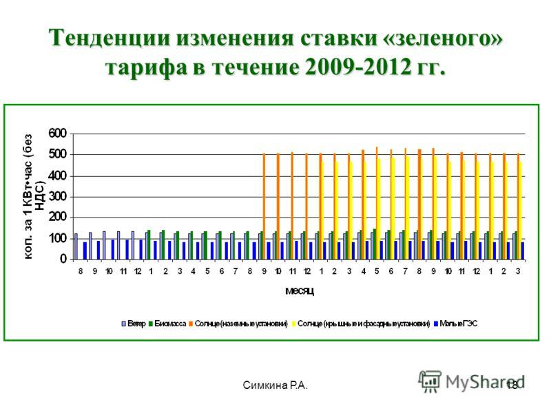 Симкина Р.А.18 Тенденции изменения ставки «зеленого» тарифа в течение 2009-2012 гг.