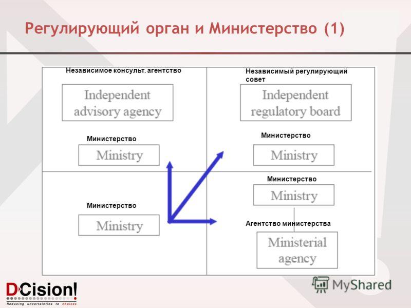 Регулирующий орган и Министерство (1) Министерство Независимое консульт. агентство Независимый регулирующий совет Агентство министерства