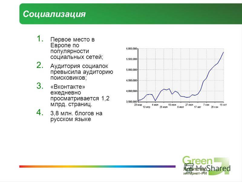 Социализация 1. Первое место в Европе по популярности социальных сетей; 2. Аудитория социалок превысила аудиторию поисковиков; 3. «Вконтакте» ежедневно просматривается 1,2 млрд. страниц. 4. 3,8 млн. блогов на русском языке