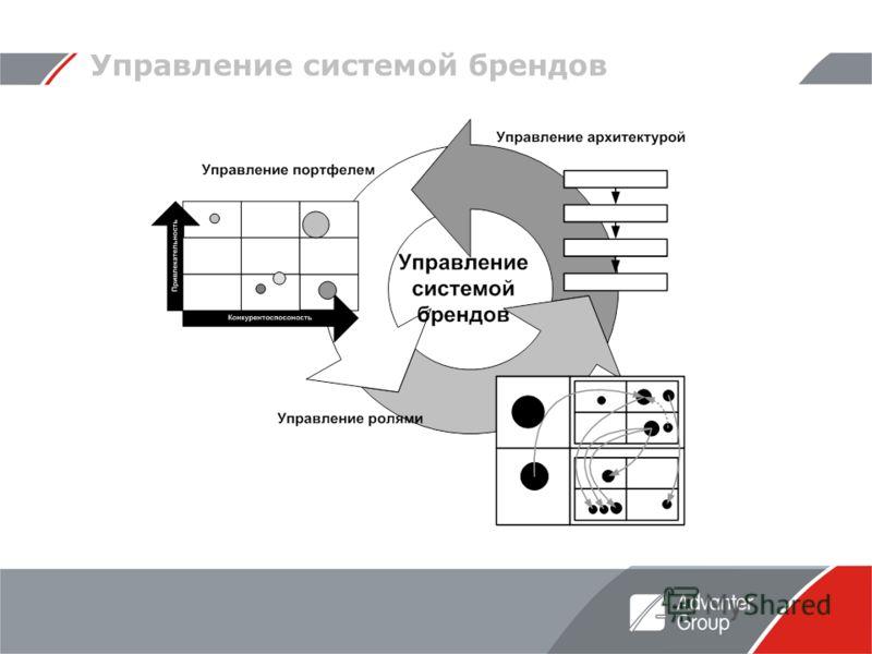 Управление системой брендов