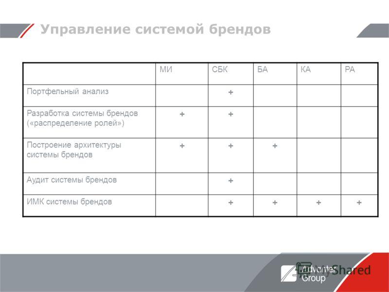 Управление системой брендов МИСБКБАКАРА Портфельный анализ + Разработка системы брендов («распределение ролей») ++ Построение архитектуры системы брендов +++ Аудит системы брендов + ИМК системы брендов ++++