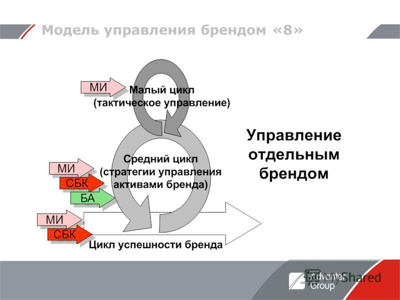 МИ Модель управления брендом «8» СБК БА МИ