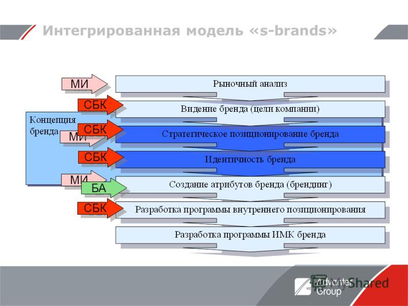 Интегрированная модель «s-brands» СБК МИ СБК БА