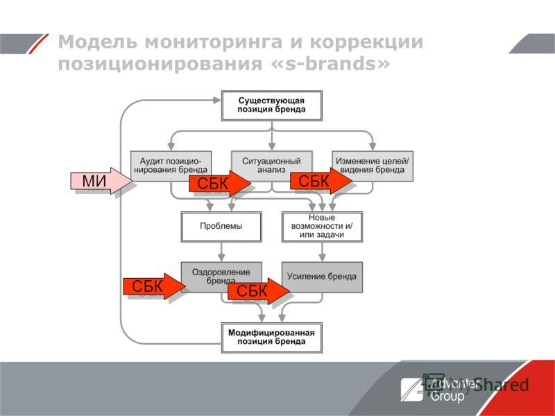 Модель мониторинга и коррекции позиционирования «s-brands» СБК МИ