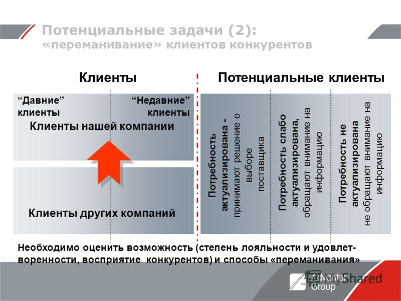 Потенциальные задачи (2): «переманивание» клиентов конкурентов КлиентыПотенциальные клиенты Потребность актуализирована - принимают решение о выборе поставщика Потребность слабо актуализирована, обращают внимание на информацию Потребность не актуализ