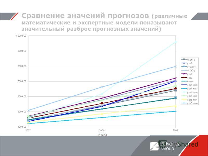Сравнение значений прогнозов (различные математические и экспертные модели показывают значительный разброс прогнозных значений)