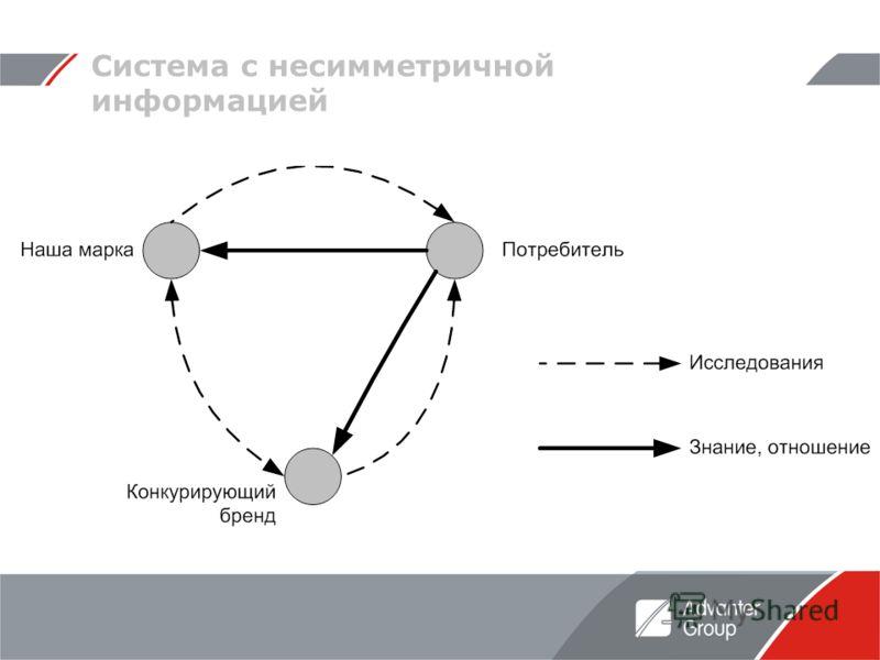 Система с несимметричной информацией