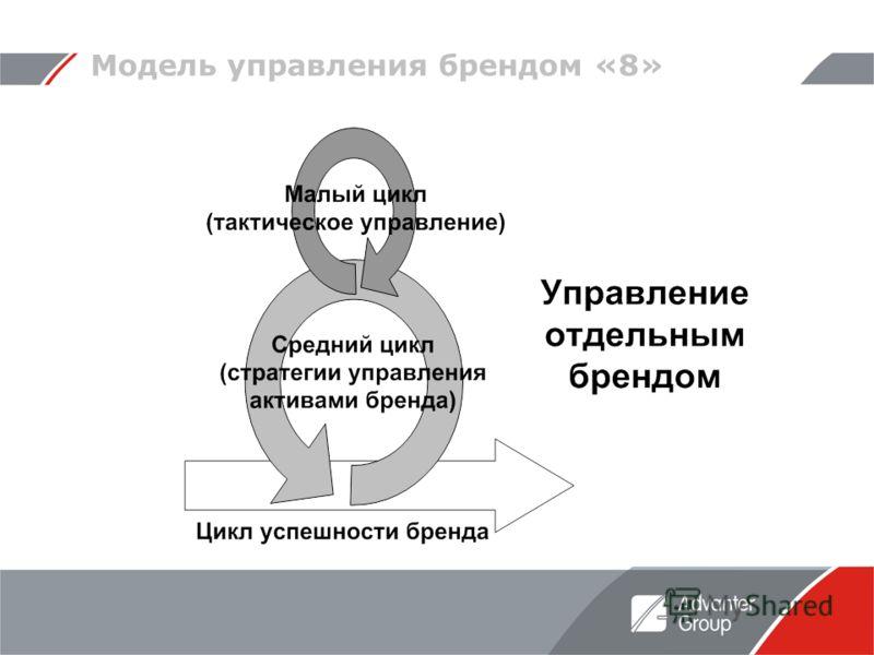 Модель управления брендом «8»